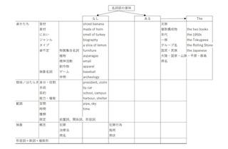 冠詞分類表.jpg